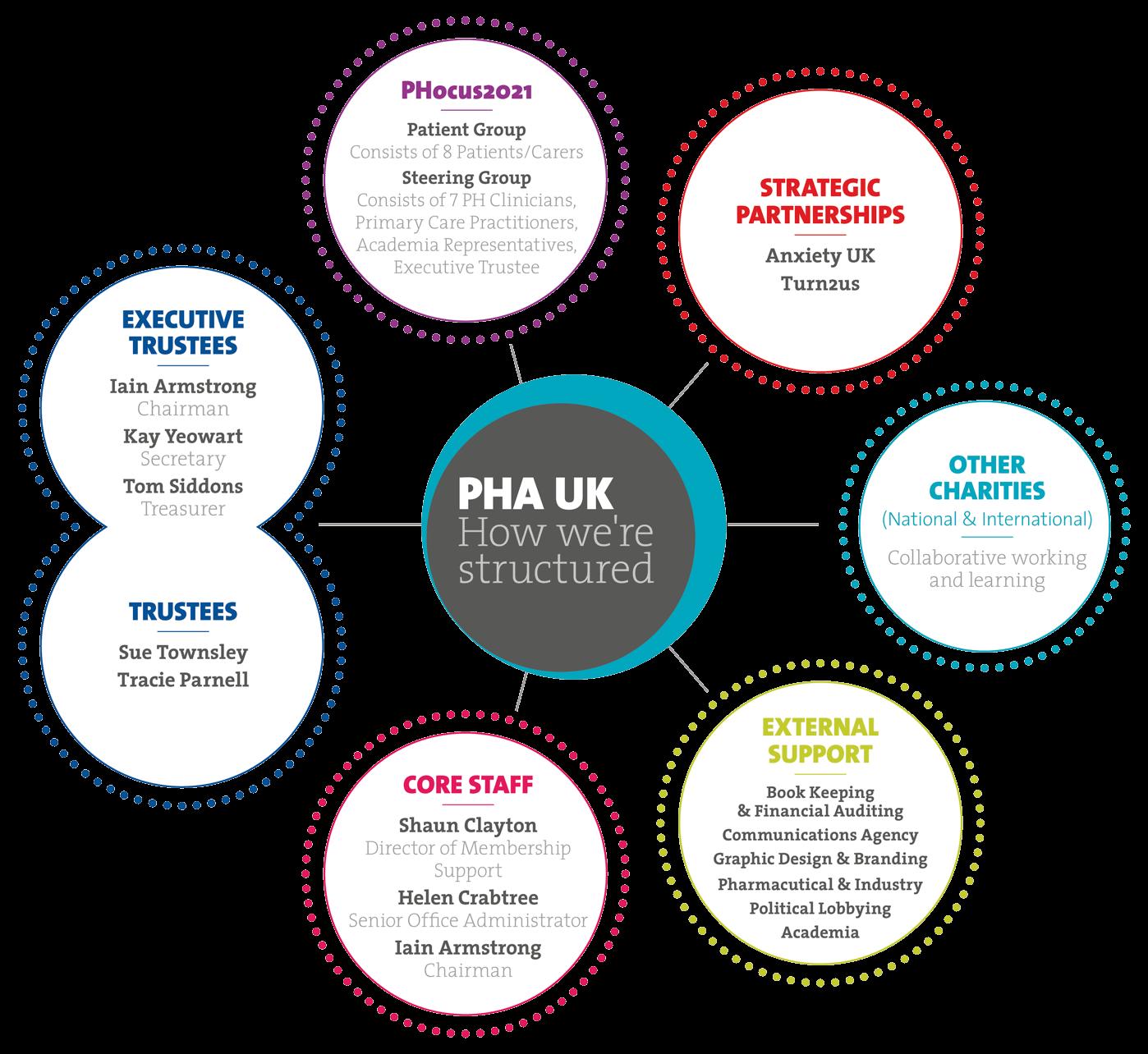 PHA-UK-Structure-Diagram