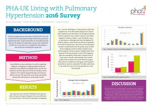 Living with PH Survey 2016 Abstract
